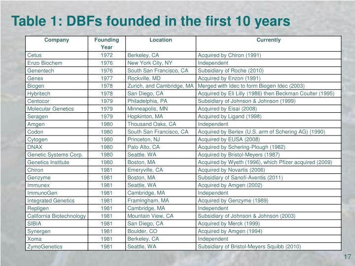 Table 1: DBFs founded