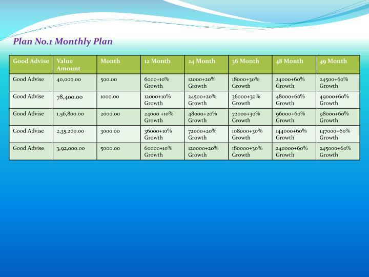 Plan No.1 Monthly Plan