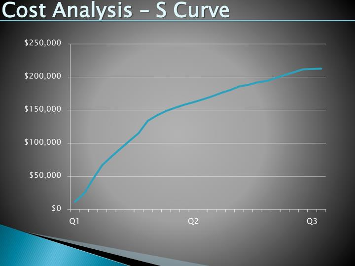 Cost Analysis – S Curve