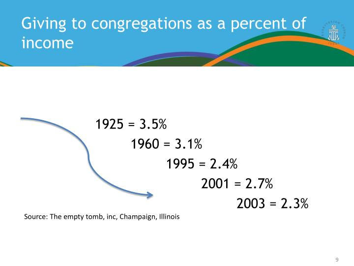 Giving to congregations as a percent of income