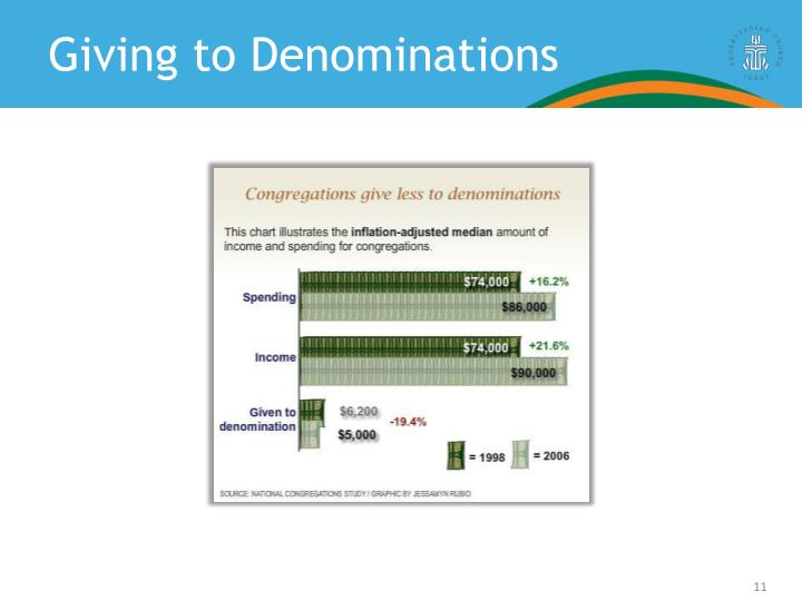 Giving to Denominations