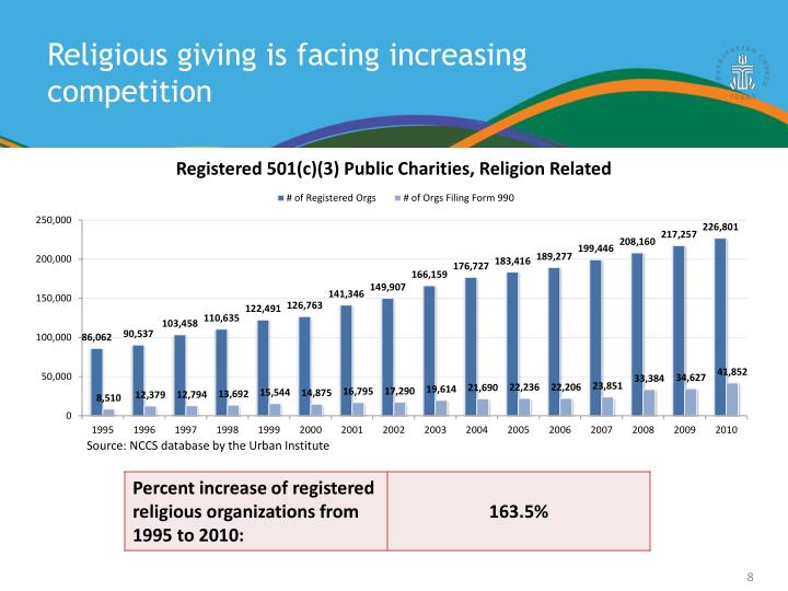 Religious giving is facing increasing competition