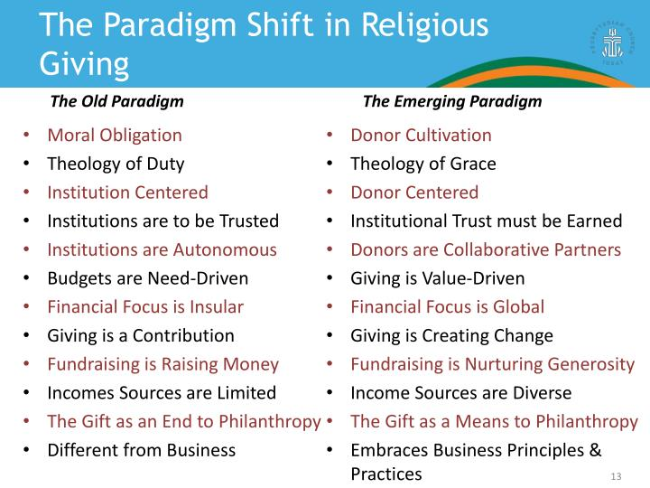 The Paradigm Shift in Religious Giving