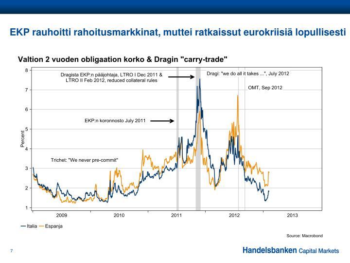EKP rauhoitti rahoitusmarkkinat, muttei ratkaissut eurokriisiä lopullisesti