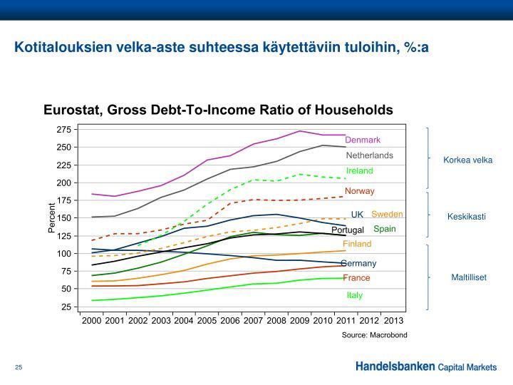 Kotitalouksien velka-aste suhteessa käytettäviin tuloihin, %:a