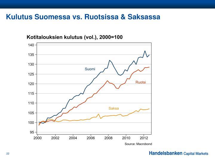 Kulutus Suomessa vs. Ruotsissa & Saksassa