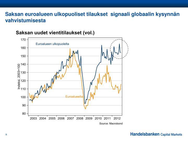 Saksan euroalueen ulkopuoliset tilaukset  signaali globaalin kysynnän vahvistumisesta