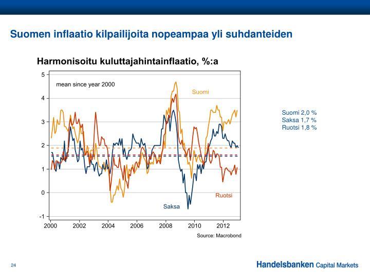 Suomen inflaatio kilpailijoita nopeampaa yli suhdanteiden
