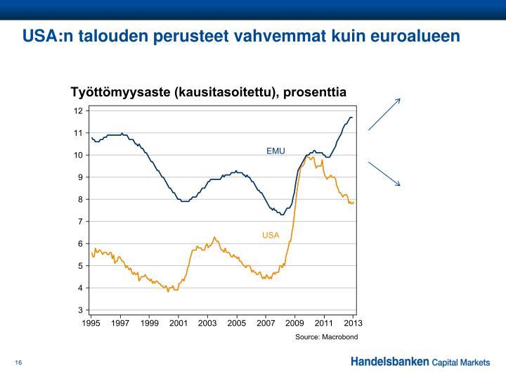 USA:n talouden perusteet vahvemmat kuin euroalueen