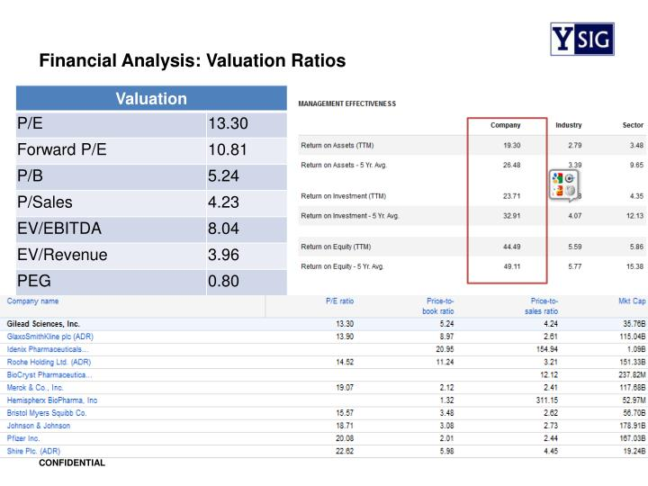 Financial Analysis: Valuation Ratios