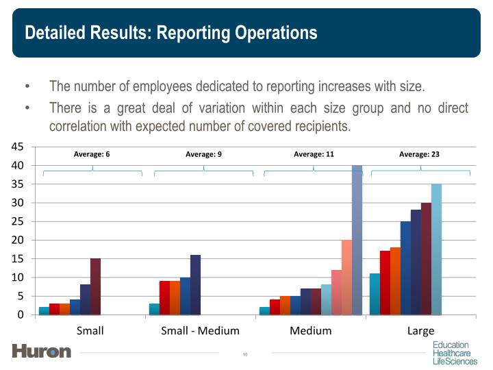 Detailed Results: Reporting Operations