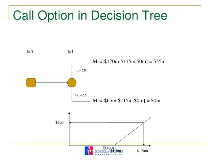 Call Option in Decision Tree