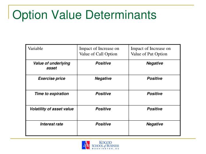 Option Value Determinants