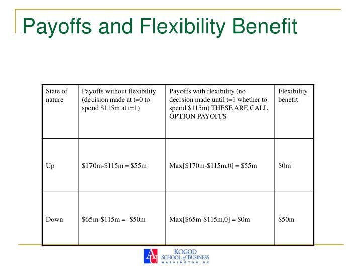 Payoffs and Flexibility Benefit