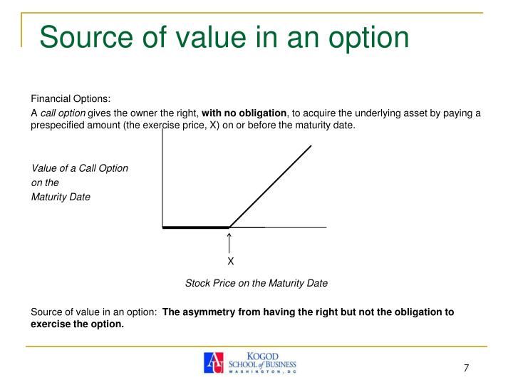 Source of value in an option