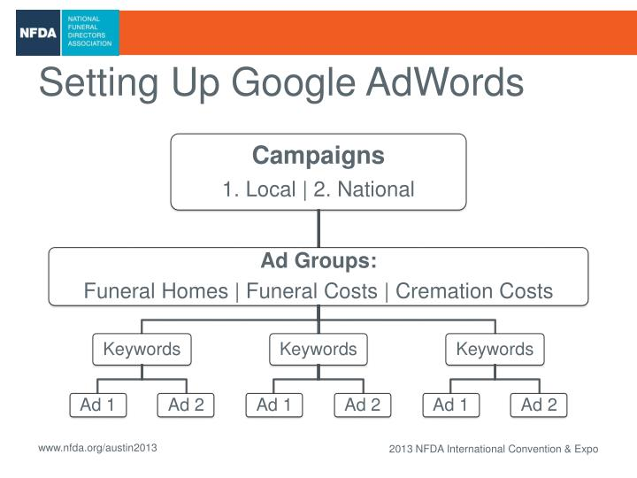Setting Up Google AdWords