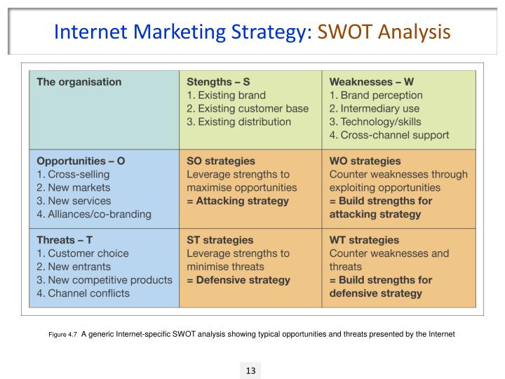 swot analysis of the internet as Learn how to make a swot analysis to discover  swot analysis, also known as the swot  especially in the area of mobile telephony and the internet.