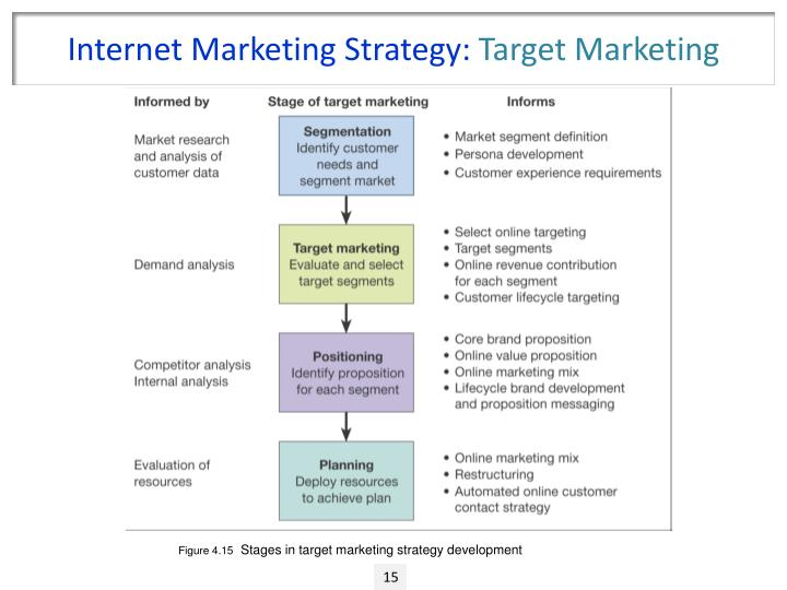 """developing marketing strategy using sostac model What is the sostac model of marketing by pr smith – download pdf 1 sostac modeldeveloped by """"to fail to plan is to plan to fail""""."""