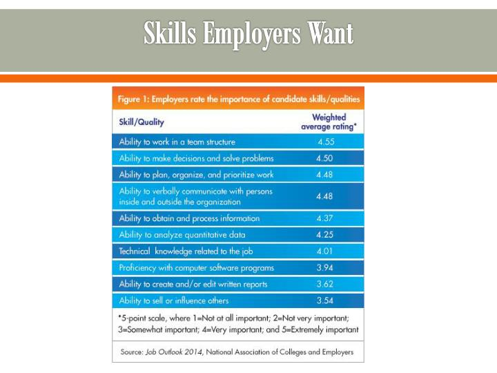 Ppt What Employers Want And Expect From College