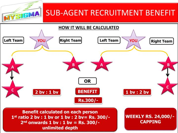 SUB-AGENT RECRUITMENT BENEFIT