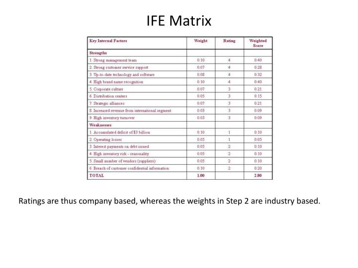 ife matrix Internal factor evaluation (ife) matrix is a strategic management tool for auditing or evaluating major strengths and weaknesses in functional areas of a business.