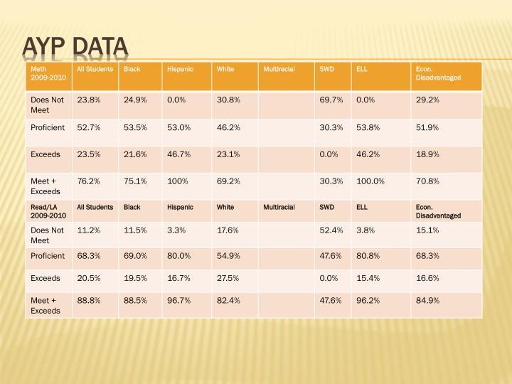 AYP DATA
