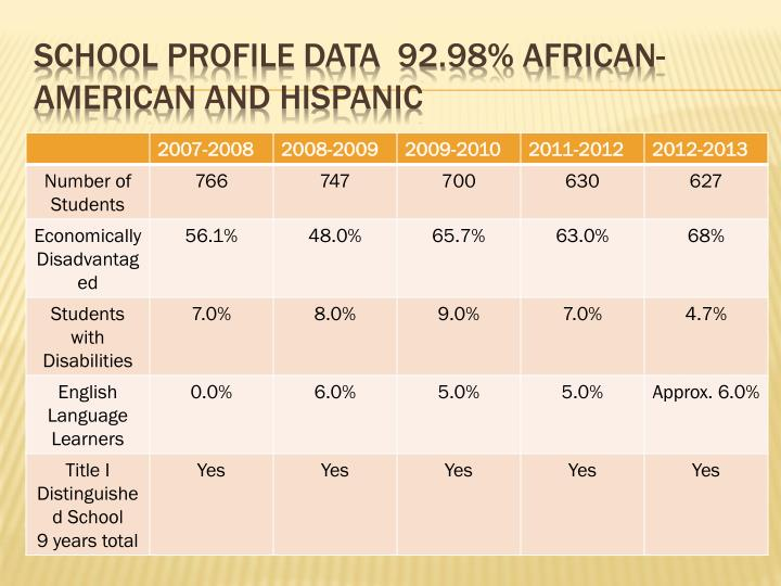 SCHOOL PROFILE DATA  92.98% African-American and Hispanic