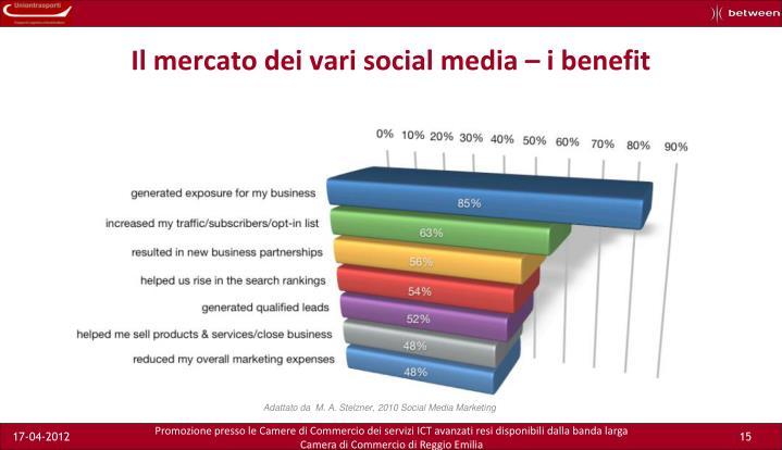 Il mercato dei vari social media