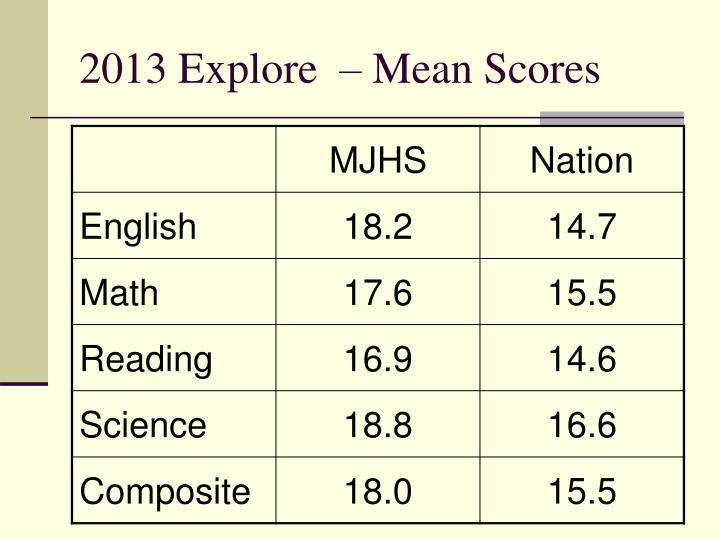 2013 Explore  – Mean Scores