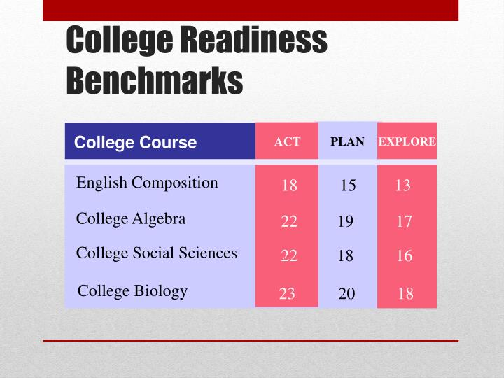 College Readiness Benchmarks