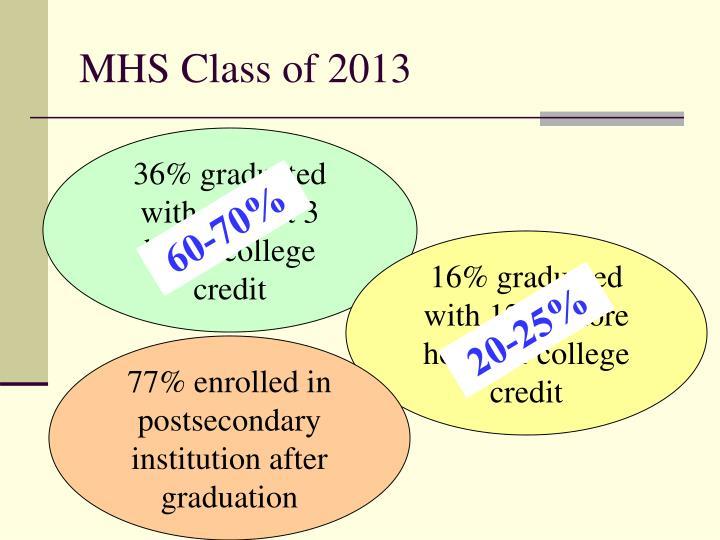 MHS Class of 2013