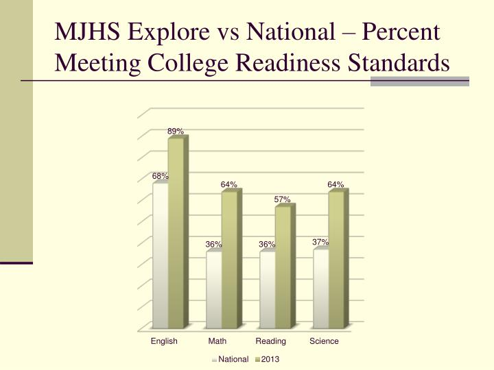 MJHS Explore vs National – Percent Meeting College Readiness Standards