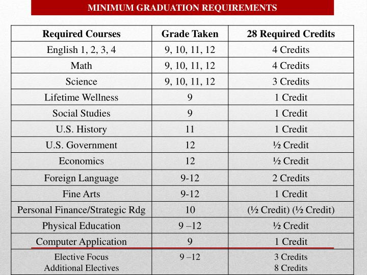 MINIMUM GRADUATION REQUIREMENTS