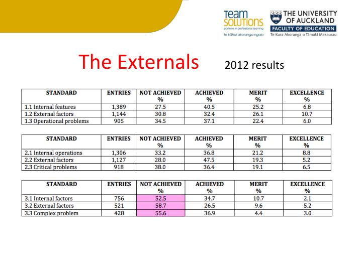 The externals 2012 results