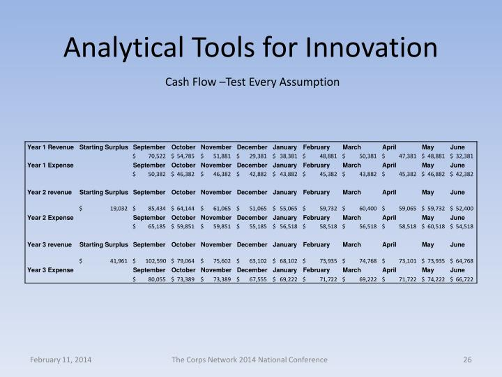 Analytical Tools for Innovation