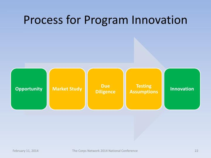 Process for Program Innovation