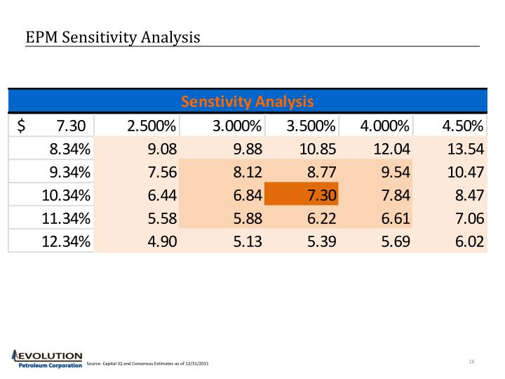 EPM Sensitivity Analysis