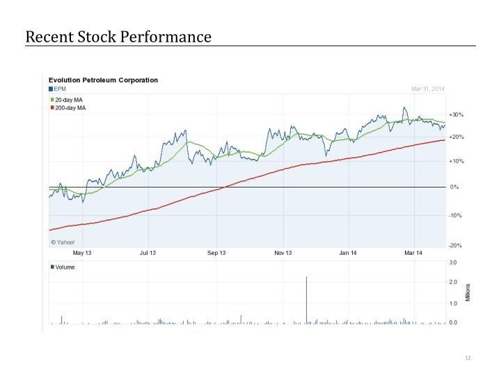 Recent Stock