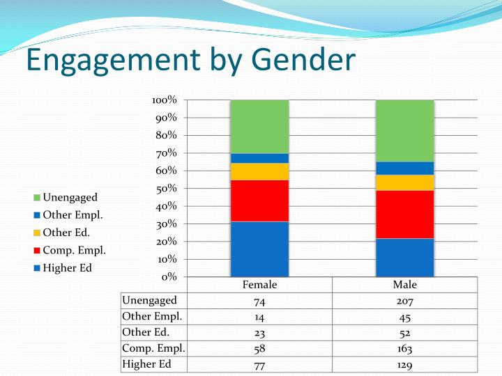 Engagement by Gender
