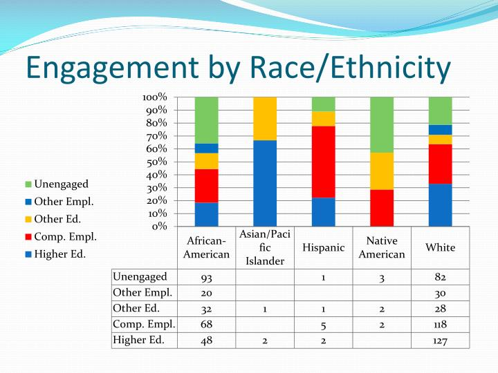 Engagement by Race/Ethnicity
