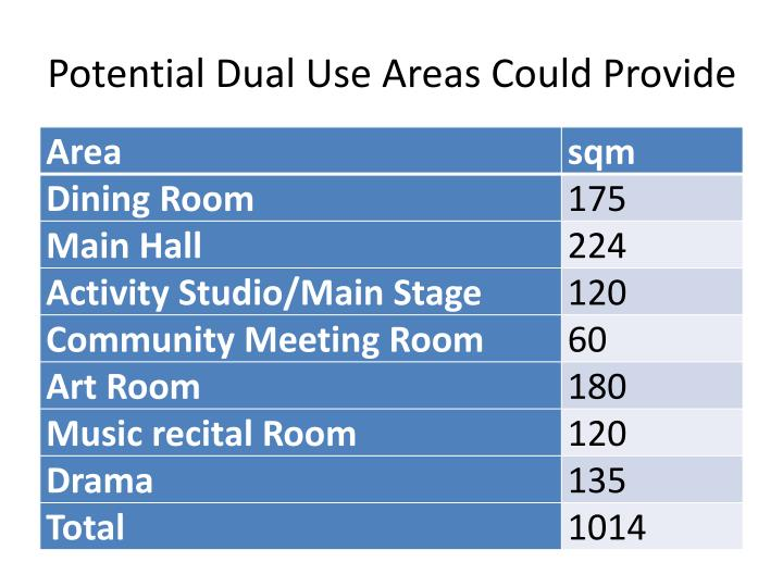 Potential Dual Use Areas Could Provide