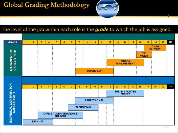Global Grading Methodology