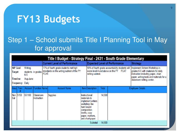 FY13 Budgets