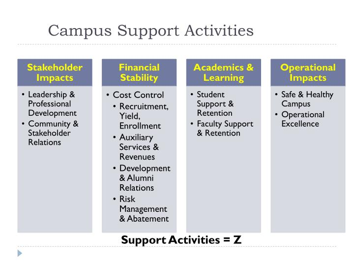 Campus Support Activities