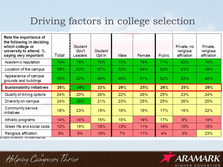 Driving factors in college selection