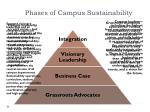 phases of campus sustainability