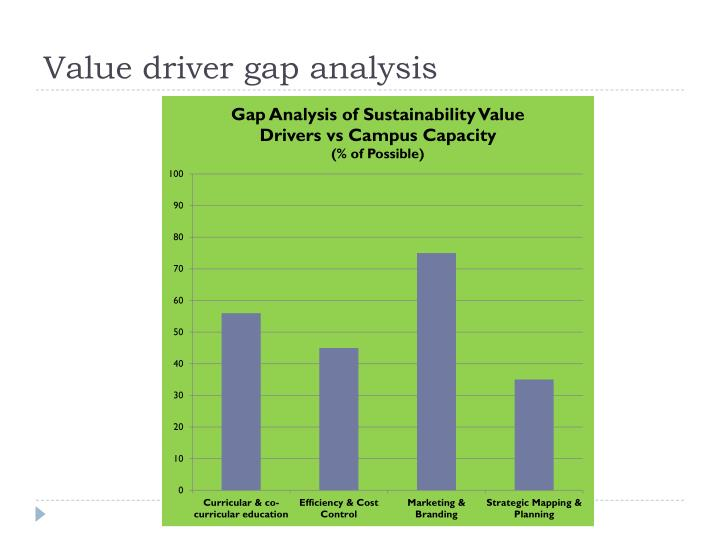 Value driver gap analysis