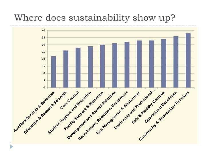 Where does sustainability show up?