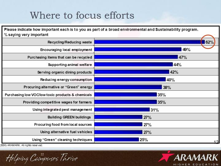 Where to focus efforts
