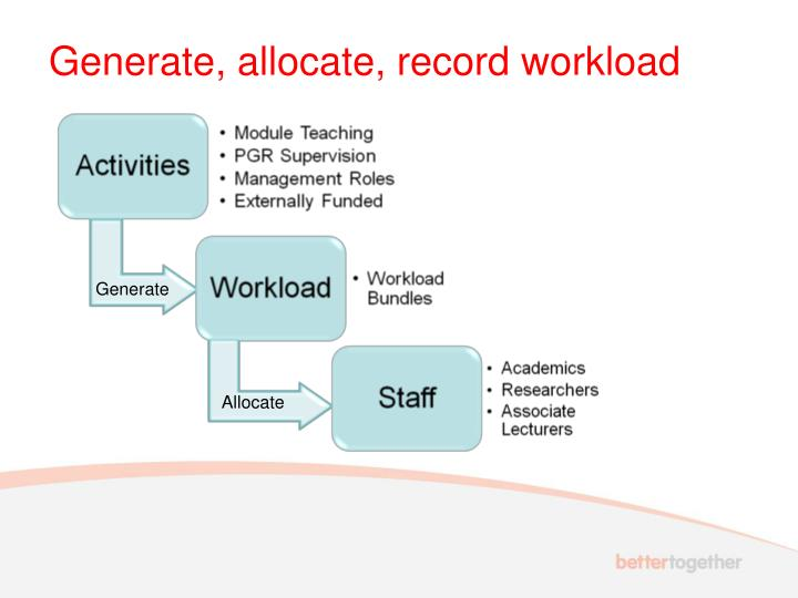 Generate, allocate, record workload